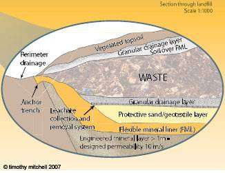 Landfill Mound: Cross Section Flow