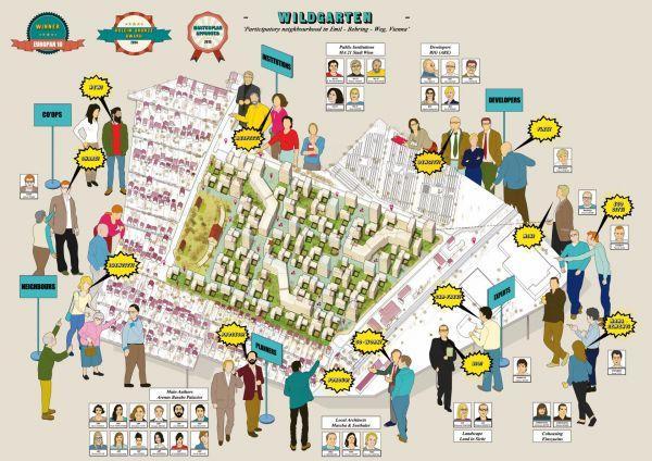 Wildgarten Quartier Wien – Collaborative planning process. By arenas basabe palacios arquitectos.