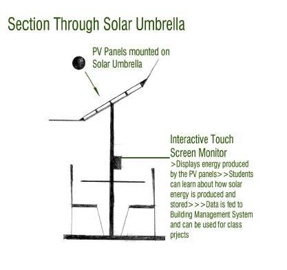 Solar Umbrella Schematic
